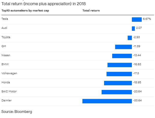 Общий доход Tesla в 2018 году больше всех других автопроизводителей