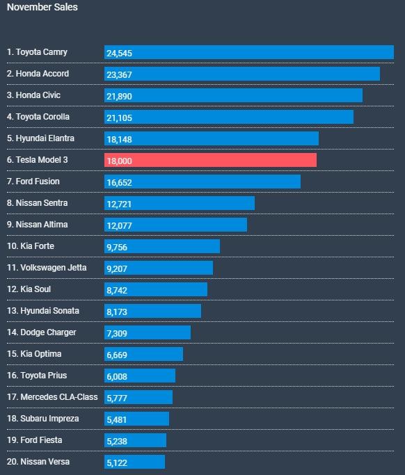 ТОП-20 самых продаваемых авто вСША вноябре 2018 года