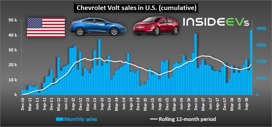 Продажи Chevrolet Volt вСША