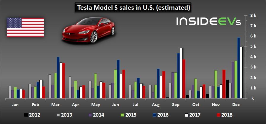 Продажи Tesla Model SСША в2018 году