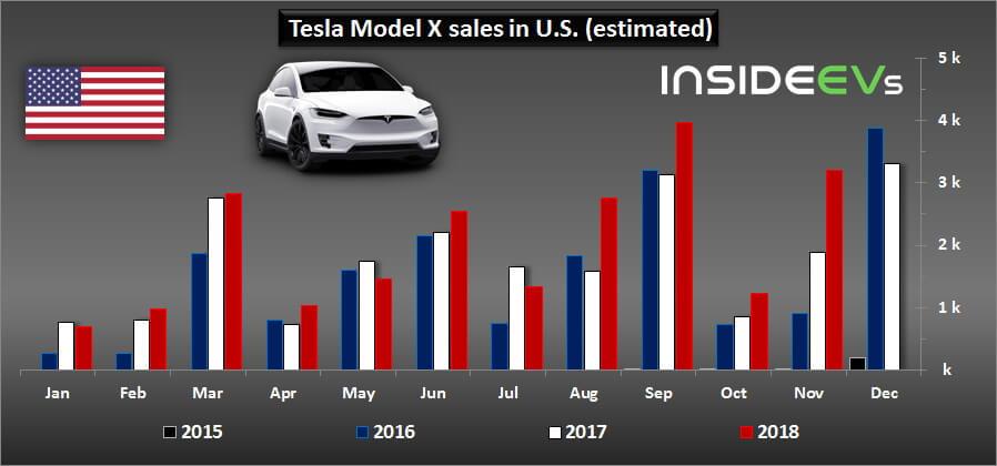 Продажи Tesla Model XСША в2018 году
