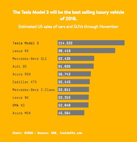 Продажи Tesla в США превосходят все остальные автокомпании в люксовом сегменте