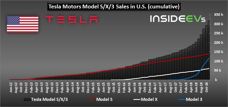Кумулятивные продажи всех моделей Tesla