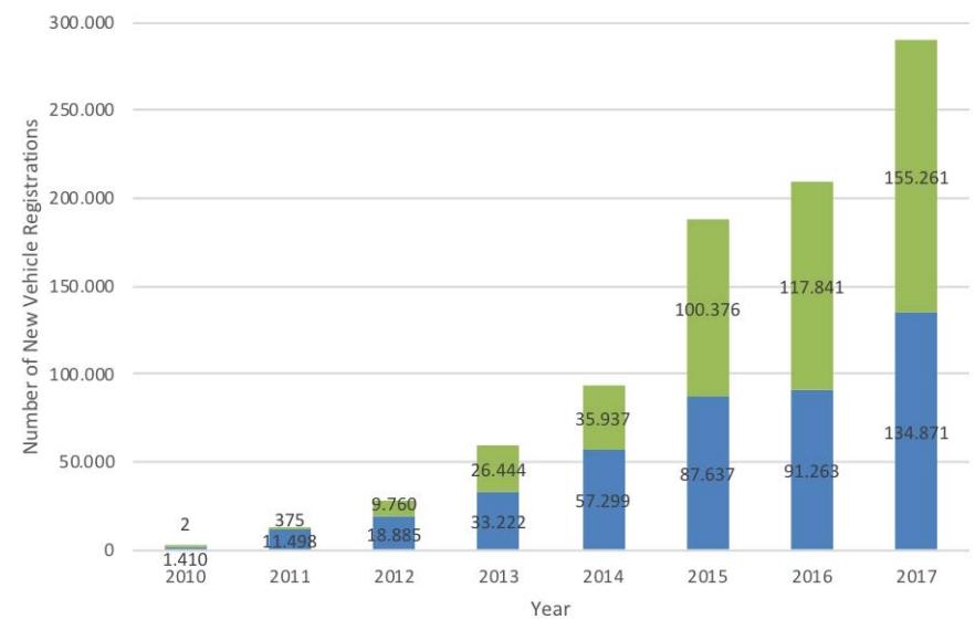 Рост количества регистраций электрокаров и плагин-гибридов в Европе с 2010 по 2017 год
