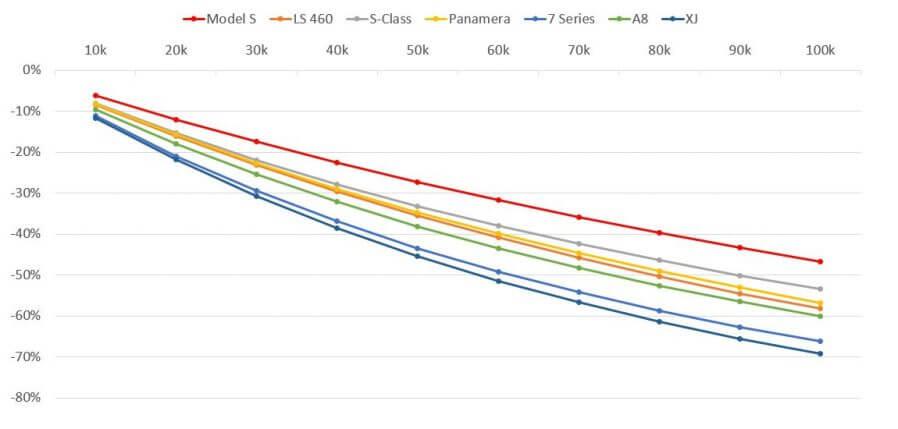 Сколько теряет в стоимости Model S и конкуренты при равном пробеге
