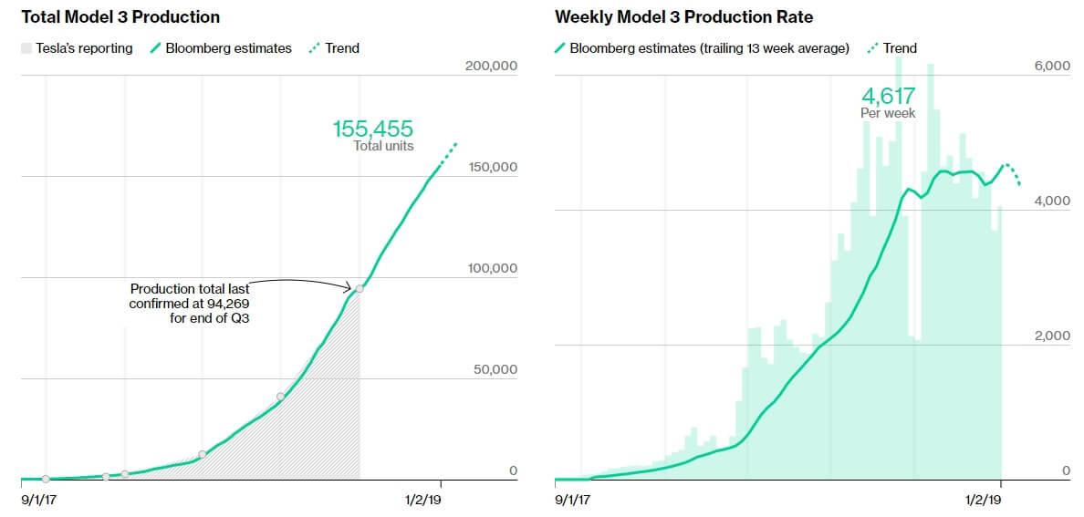 Общая оценка: производство Tesla Model 3 за весь период со старта производства и за месяц (справа)