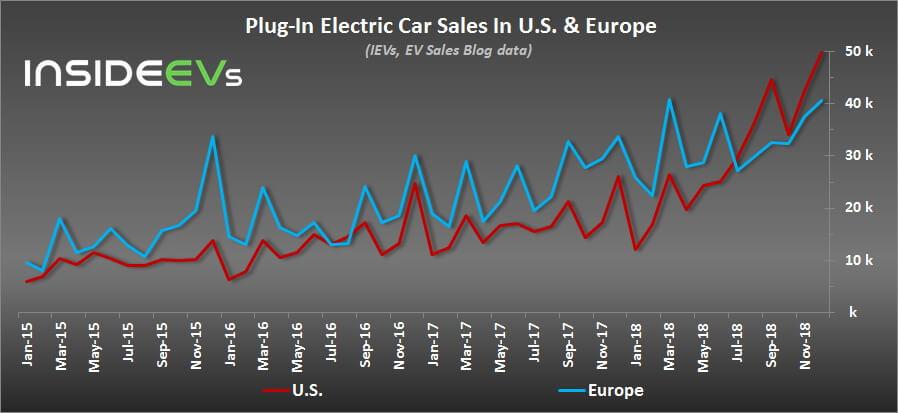 Продажи электромобилей иплагин-гибридов вЕвропе и США