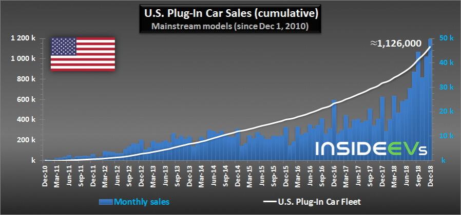 Суммарные продажи электрифицированных автомобилей в США за все время