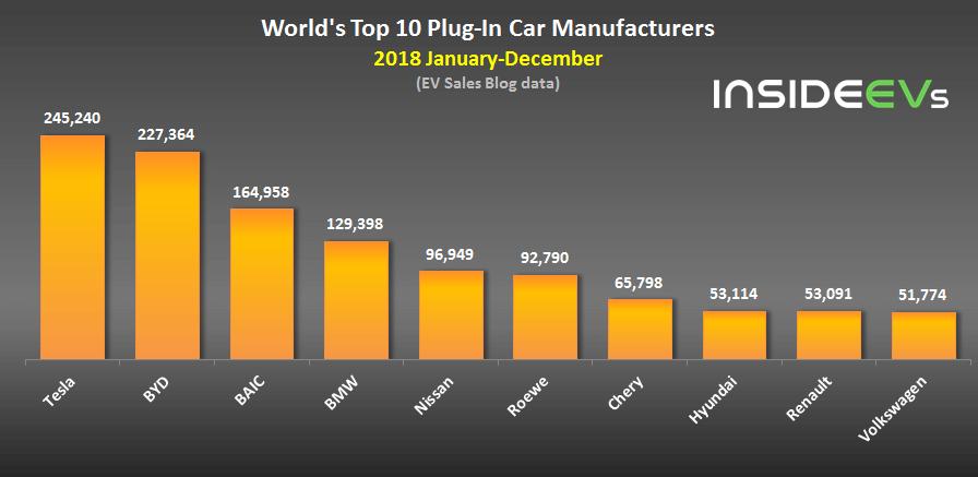 Рейтинг производителей электрифицированных автомобилей за2018год