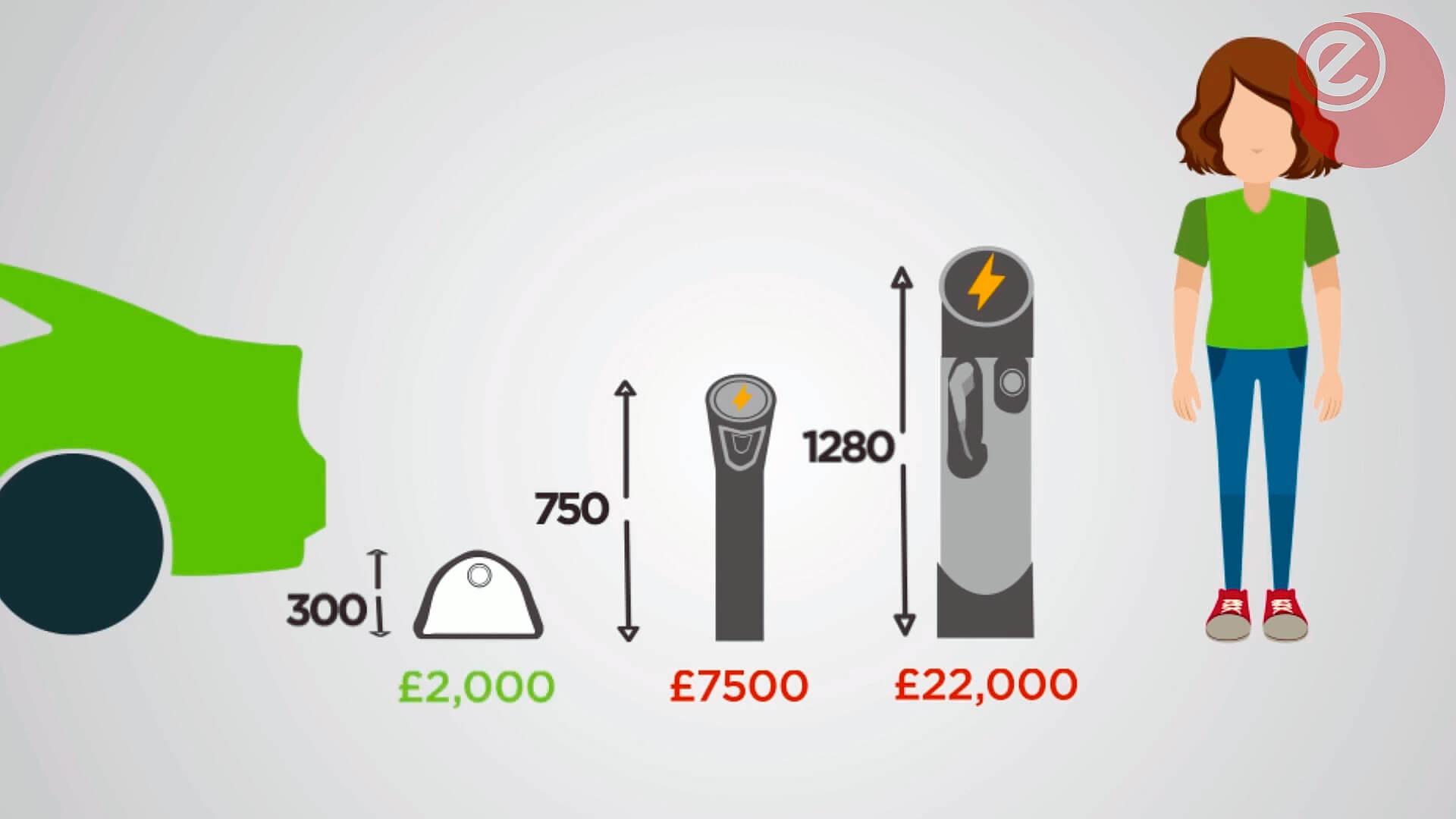 Сравнение стоимости зарядных станций