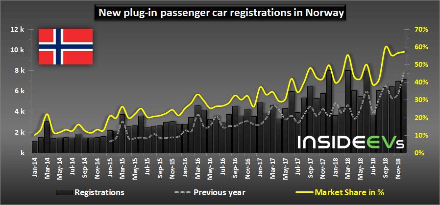 Диаграмма продаж электрифицированных автомобилей вНорвегии всравнении с2017 годом