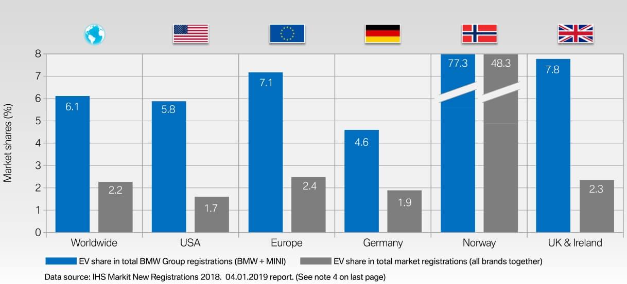 Доля электрифицированных автомобилей BMW на крупнейших рынках в мире