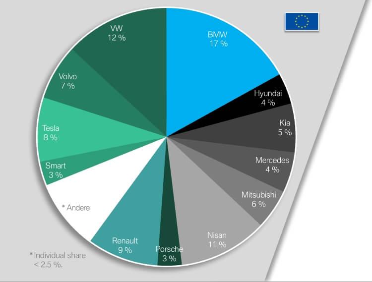 Доля продаж электрифицированных автомобилей разных компаний в Европе в 2018 году