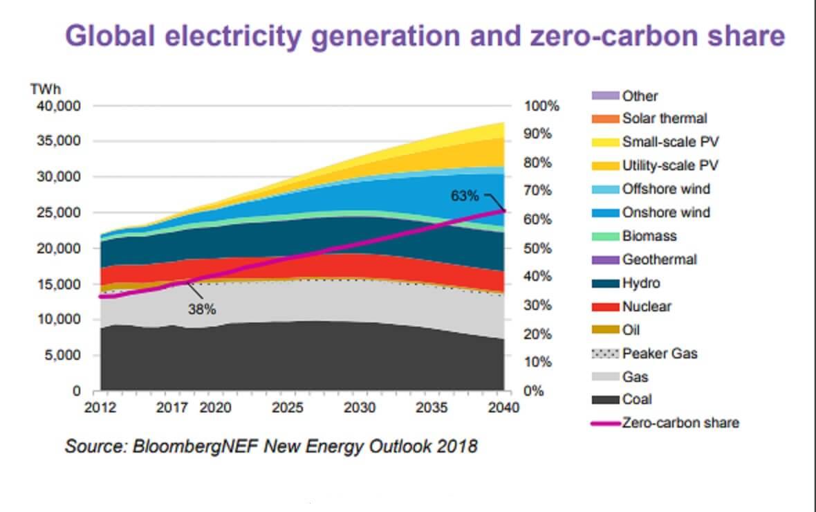 Глобальное производство электроэнергии из разных ресурсов и рост доли чистой выработки электричества