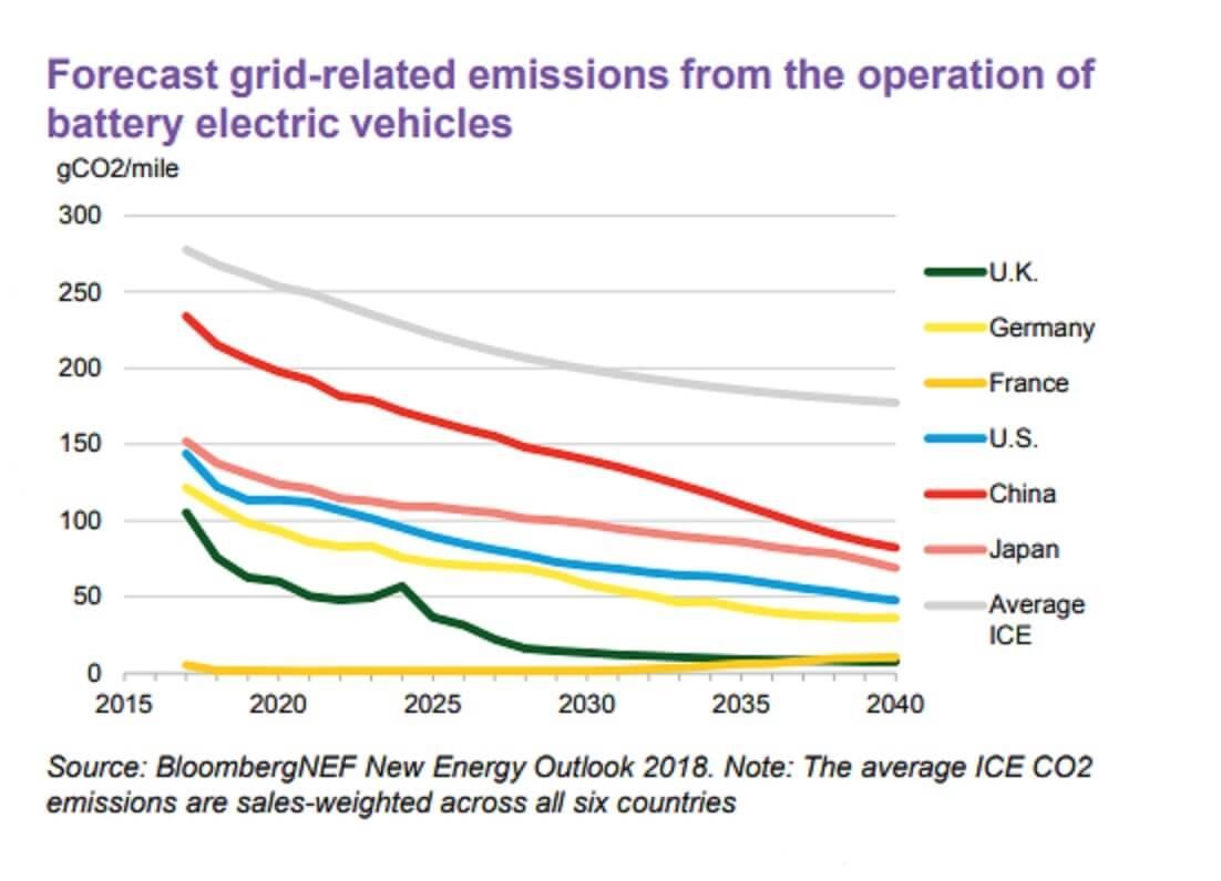 Прогноз снижения загрязнений окружающей среды при использовании электромобилей