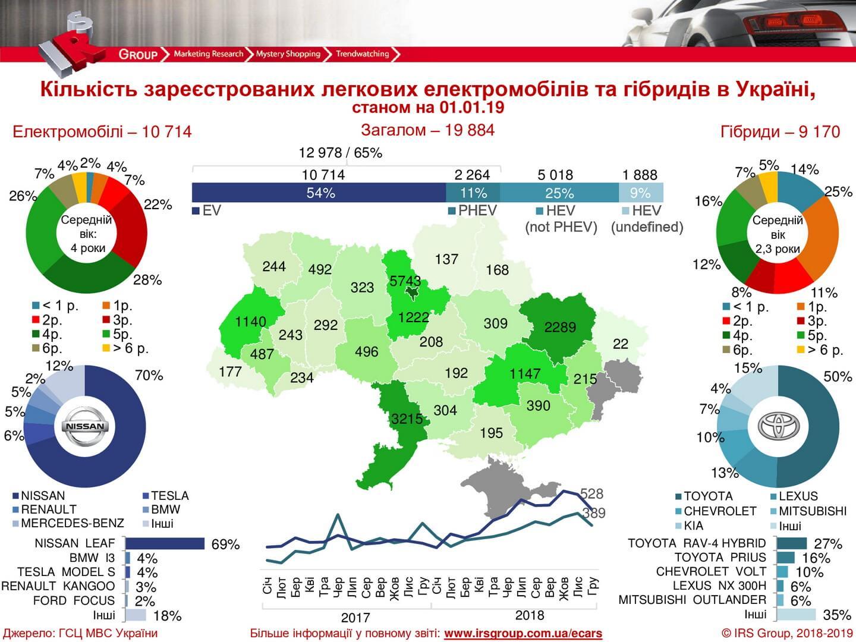 Количество зарегистрированных электрических и гибридных автомобилей в Украине на 01.01.2019 года © irsgroup.com.ua