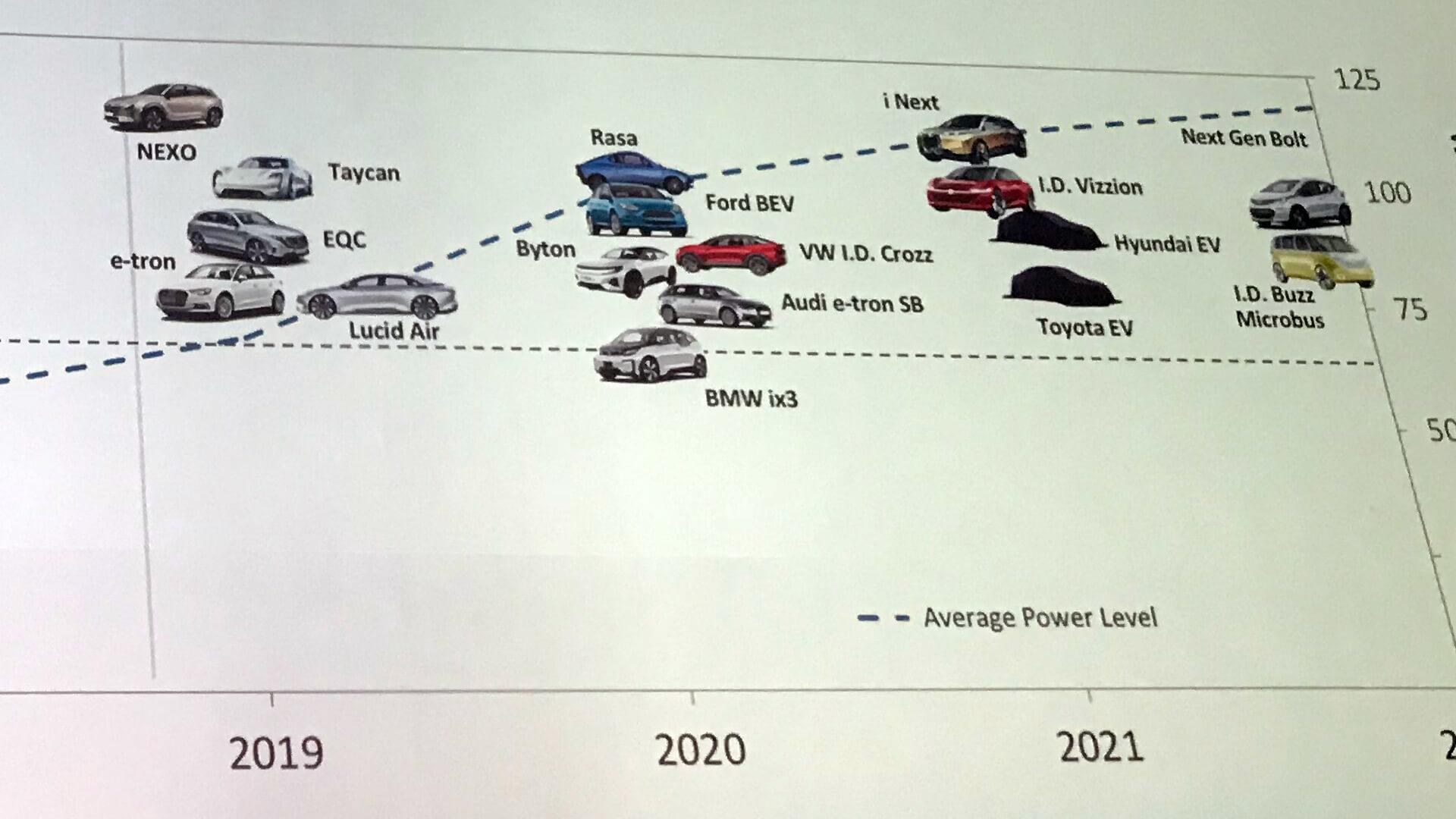 Дорожная карта по выпуску электромобилей с 2019 по 2022 год