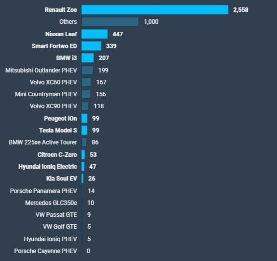 Продажи BEV + PHEV автомобилей воФранции вдекабре 2018года
