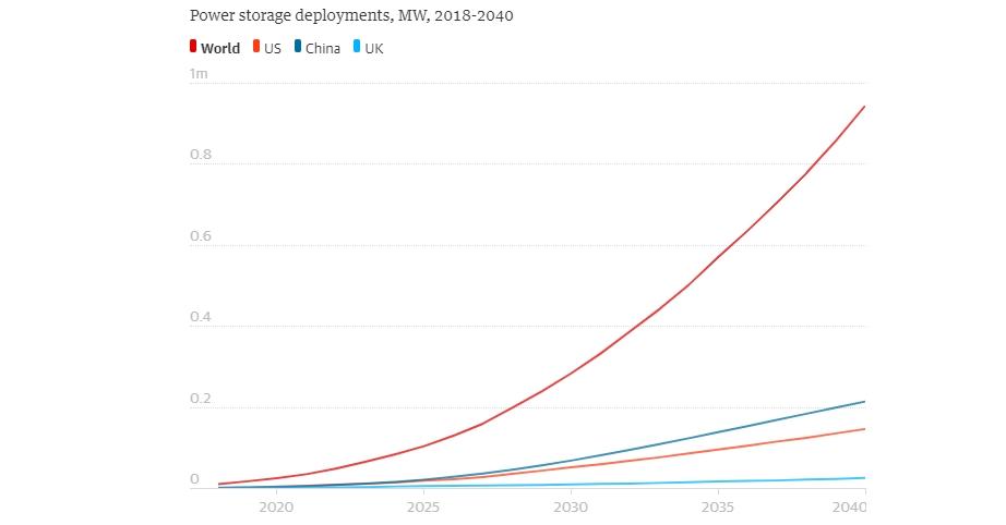 Глобальный рост энергохранилищ в мире к 2040 году