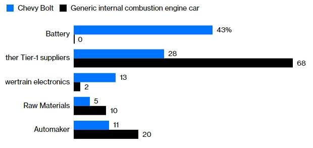 Из чего состоит электромобиль Chevrolet Bolt и обычный автомобиль с ДВС