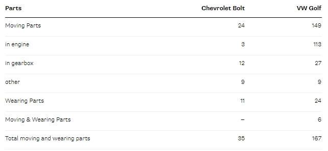 В электромобилях гораздо меньше деталей, чем в традиционных автомобилях с ДВС