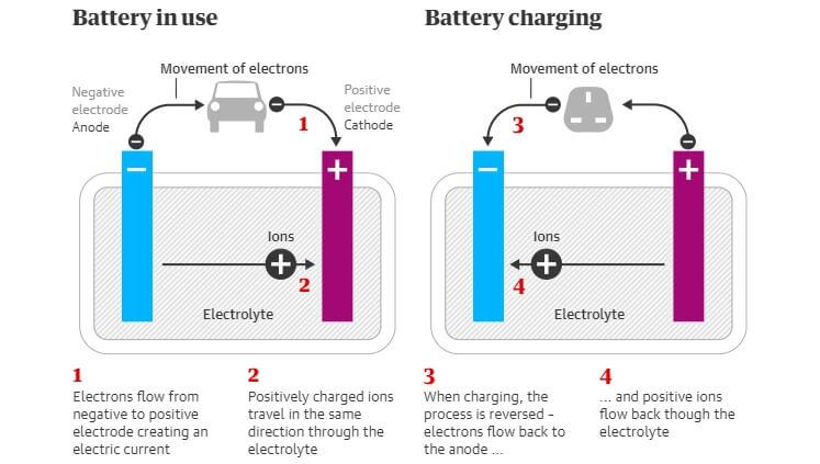 Схема: как работает аккумуляторная батарея