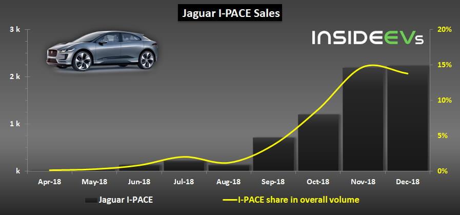 Продажи Jaguar I-Pace в общем объеме всех моделей Jaguar в 2018 году