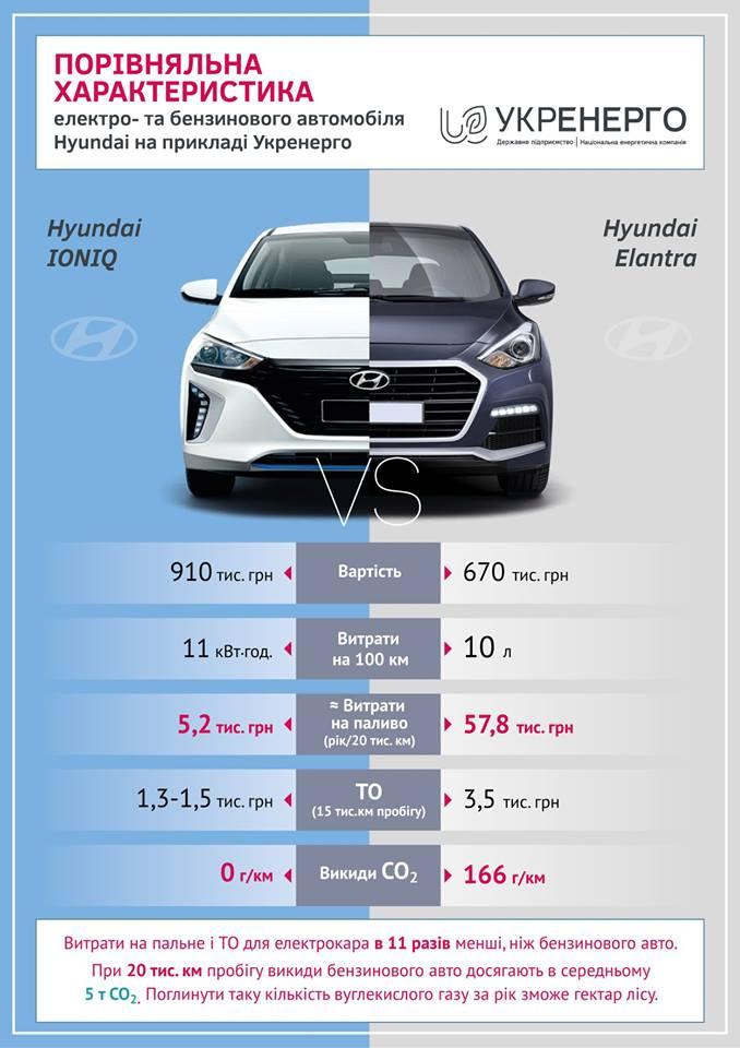 Сравнительная характеристика расходов на электромобили и автомобили с ДВС Hyundai