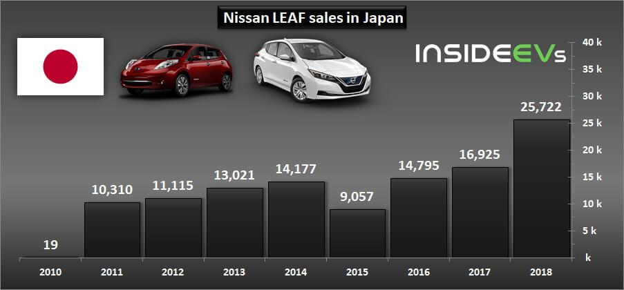 Продажи Nissan Leaf вЯпонии с 2010 по 2018 год