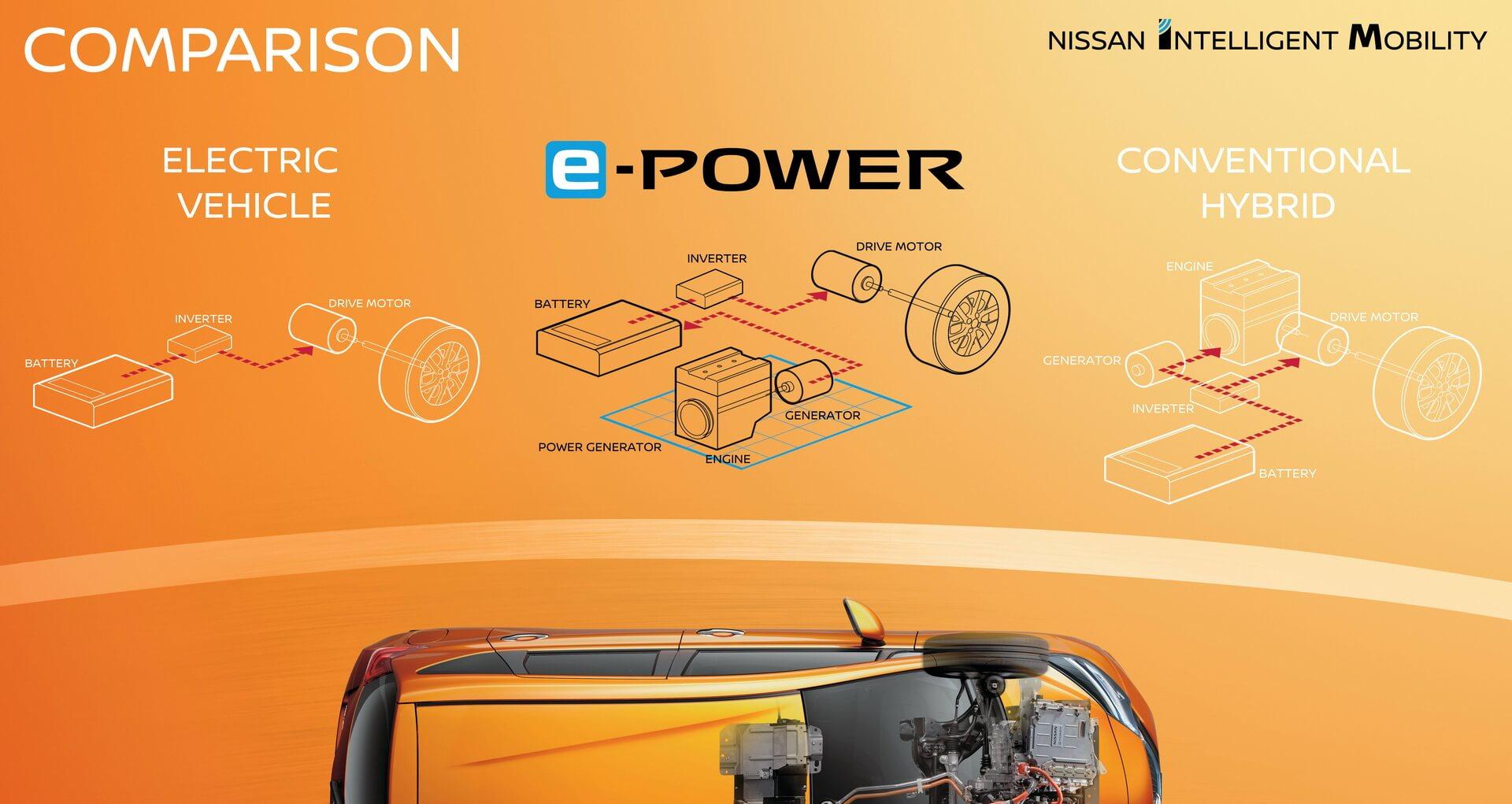 Отличия трансмиссии e-POWER от электромобиля и гибрида
