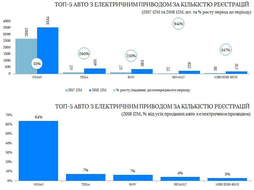 ТОП-5 марок электромобилей по количеству регистраций