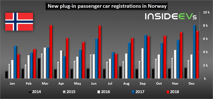 Регистрации новых автомобилей сэлектроприводом вНорвегии помесяцам с2014 по2018 год