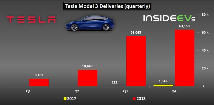 Продажи электромобилей Tesla Model 3 за 2017-2018 год