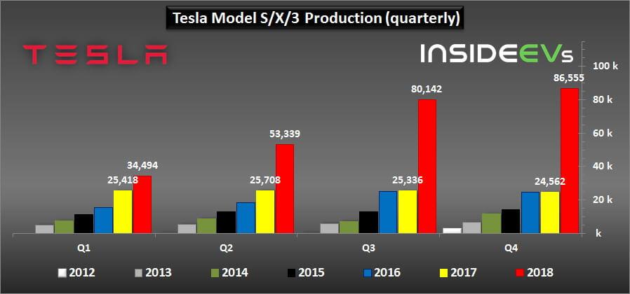Производство и поставки электромобилей Tesla за 4 квартал и 2018 год