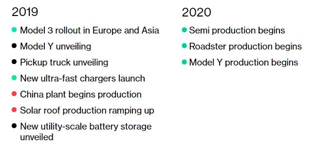 Дорожная карта Tesla поновым продуктам иихпроизводству на 2019-2020