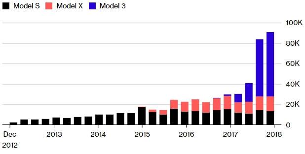 Продажи электромобилей Tesla помоделям с 2012 года
