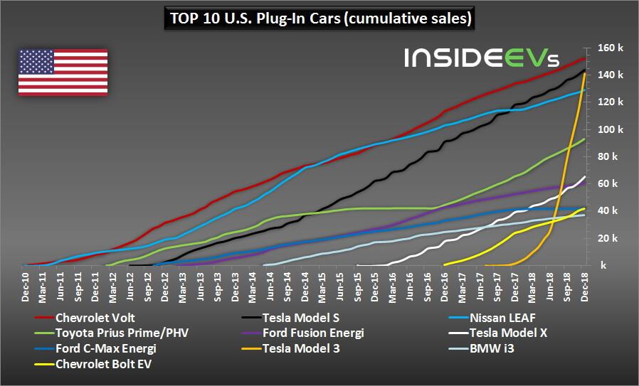 ТОП 10 моделей электромобилей иплагин-гибридов по продажам в США за все время