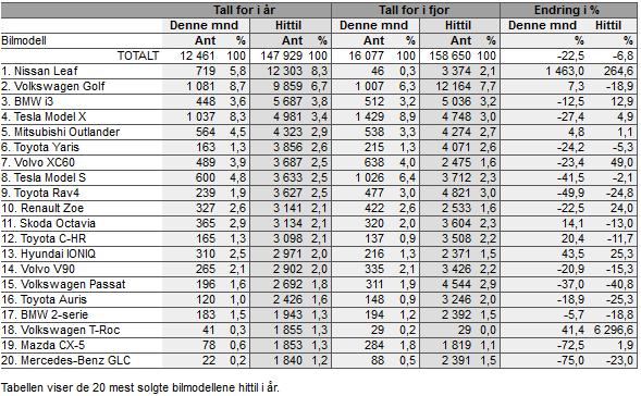 ТОП-20 автомобилей проданных в Норвегии в 2018 году