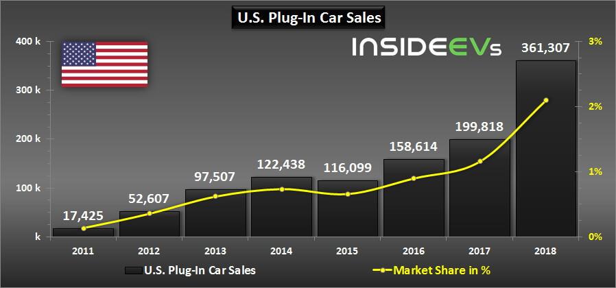 Годовые продажи электрифицированных автомобилей в США