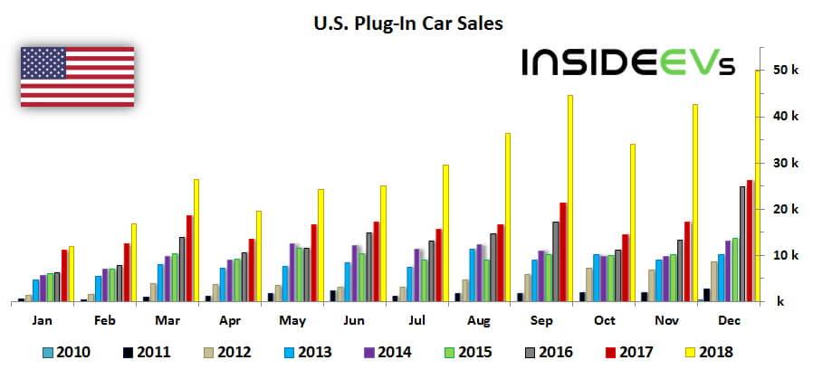 Продажи электромобилей иплагин-гибридов в США с 2010 по 2018 год