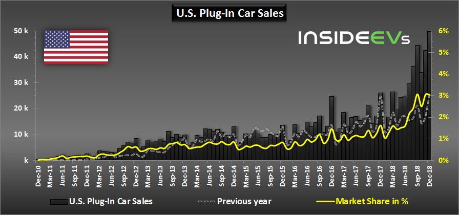 Средняя доля рынка электрифицированных автомобилей в США