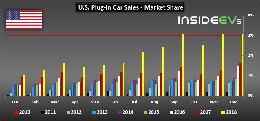 Доля рынка электромобилей иплагин-гибридов в США с 2010 по 2018 год