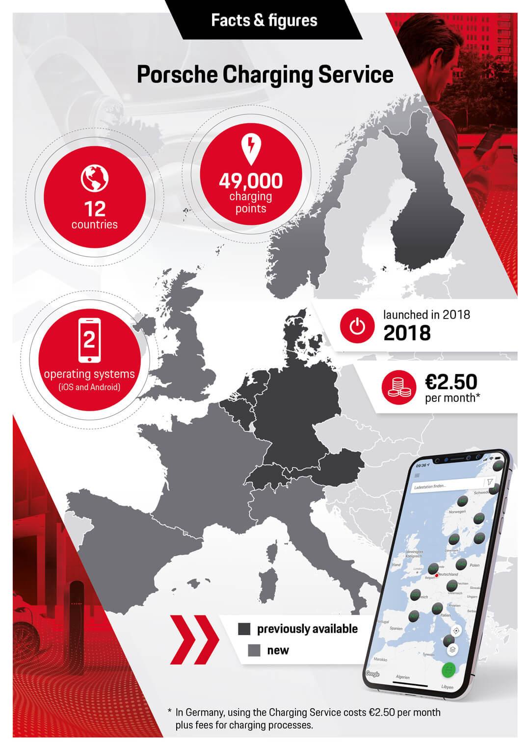 Инфографика Porsche Charging Service