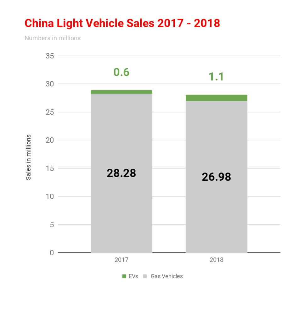 Продажи электрических итопливных автомобилей вКитае запоследние 2года