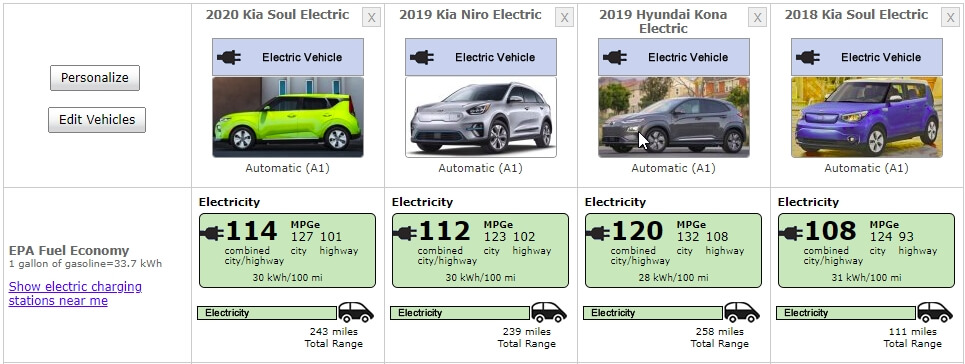Сравнение Kia Soul EV2020 (и 2018) года с Kia eNiro и Hyundai Kona Electric по EPA
