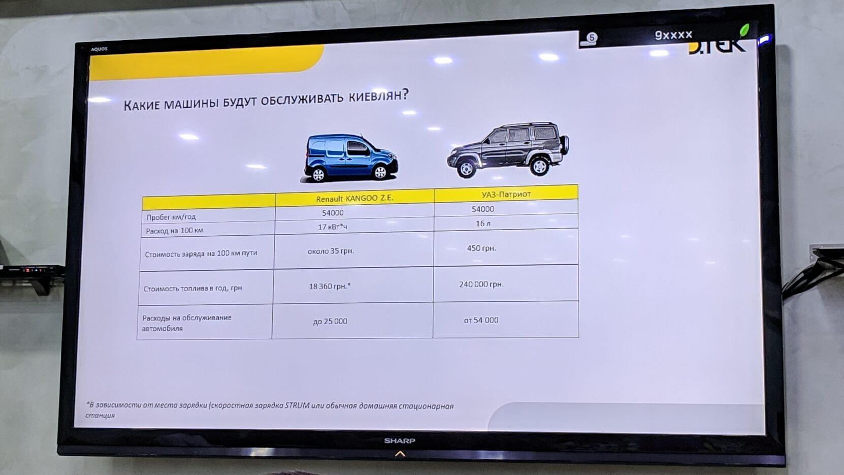 Сравнение стоимости обслуживания Renault Kangoo Z.E. и УАЗ-Патриот