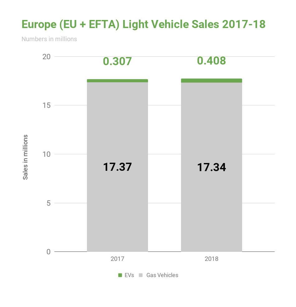 Продажи электрических итопливных автомобилей вЕвропе в2017-2018 годах