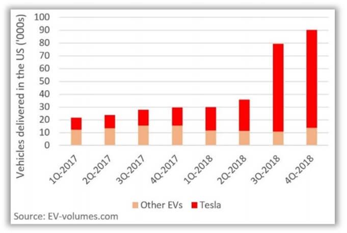 Поставки электромобилей Tesla в США в сравнении с другими компаниями за 2 года