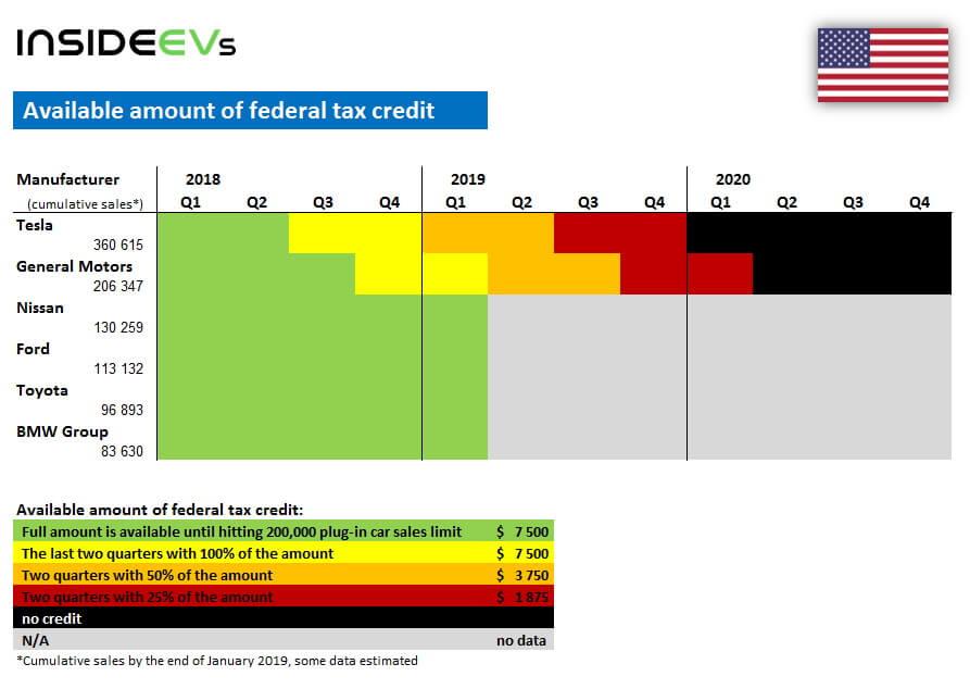 Налоговые льготы федерального правительства США на покупку электромобилей на начало 2019 года по 6 автопроизводителям