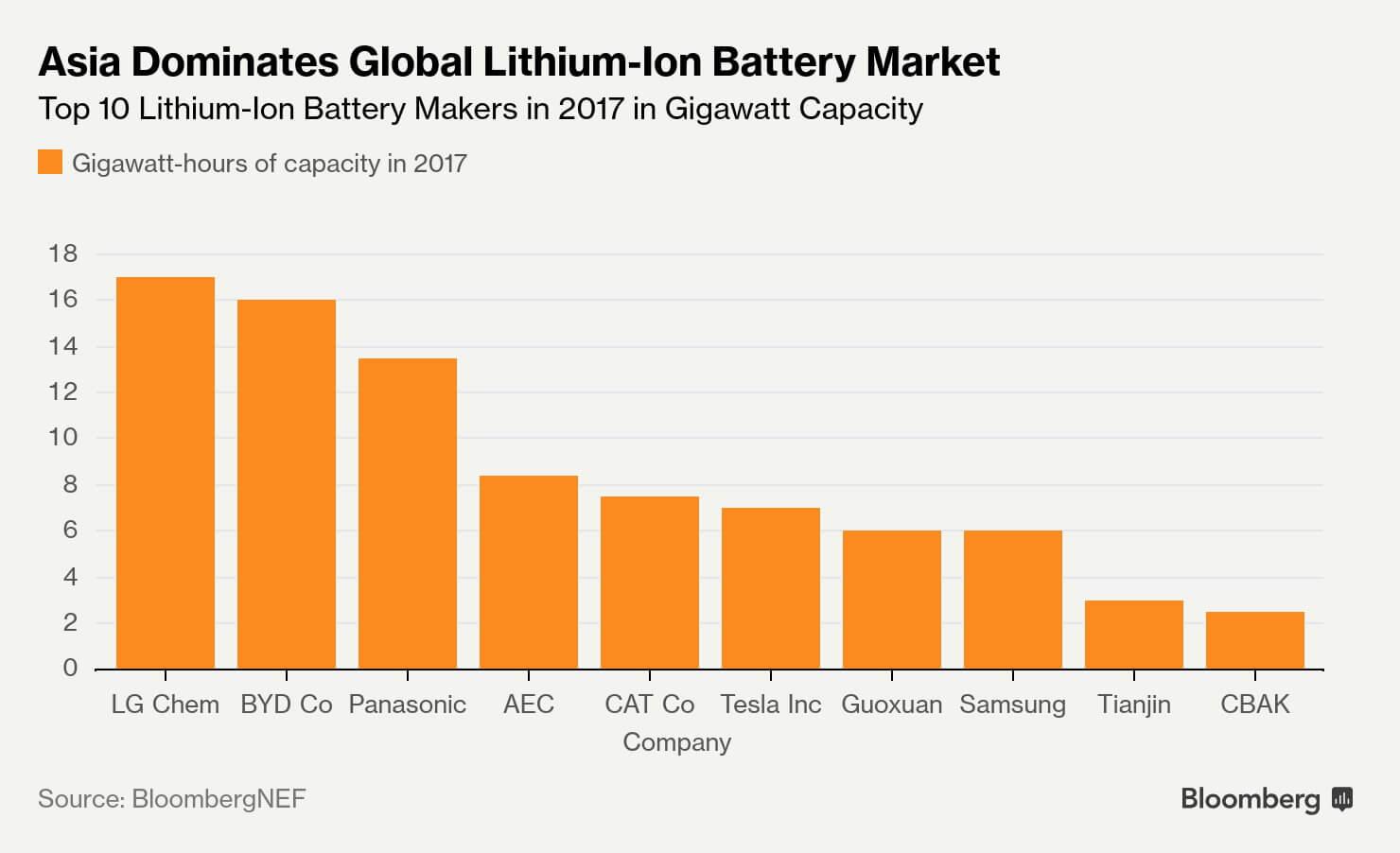 Азия доминирует намировом рынке литий-ионных аккумуляторов